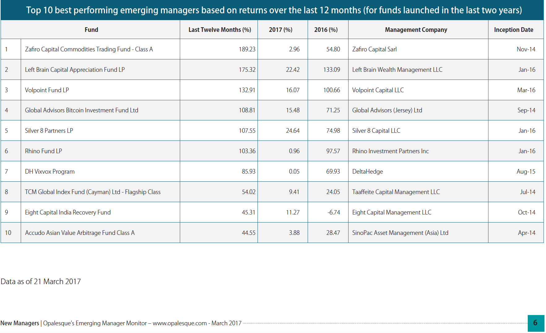 List of Top 10 best performing emerging hedge fund managers based